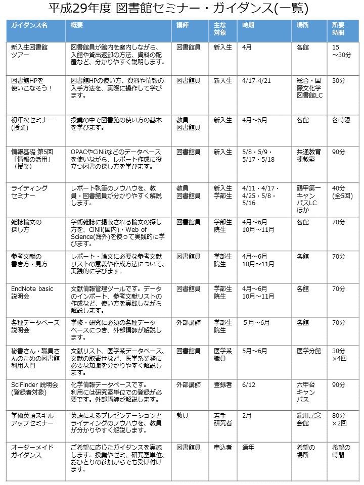 平成29年度 図書館セミナー・ガイダンス一覧